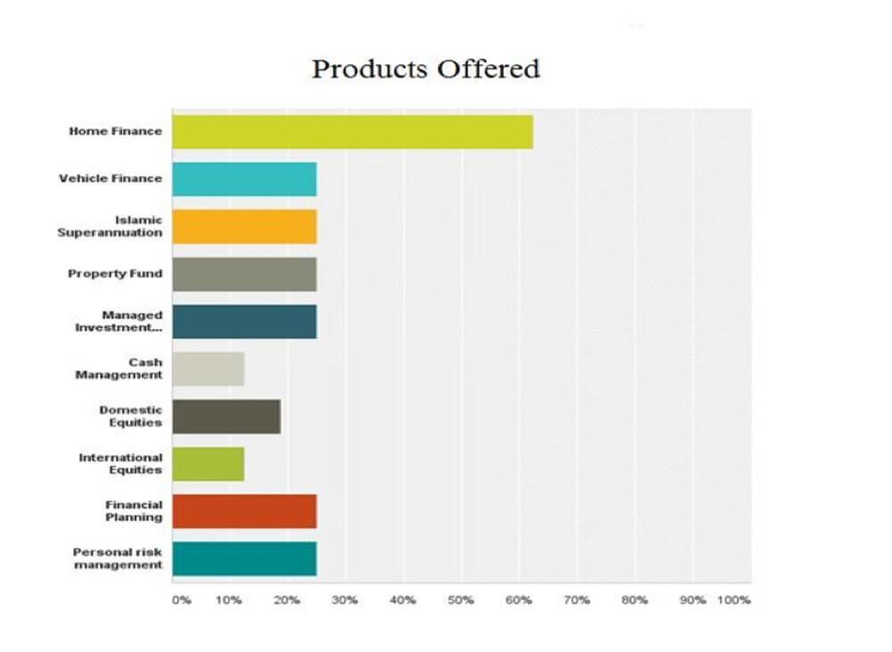 Islamic Finance Industry Survey