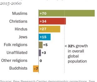 Muslims fastest-growing religious group