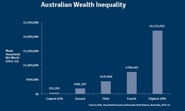 The Concentration of Wealth and Power Leads to Injustice