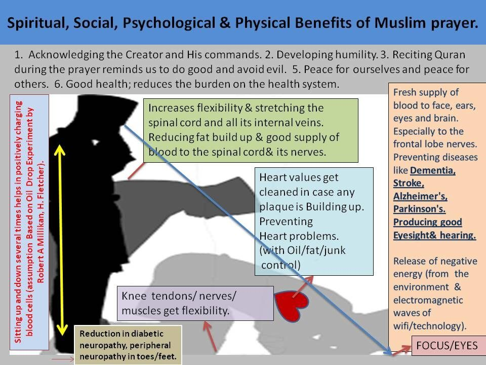 The oil drop experiment and the Muslim Prayer